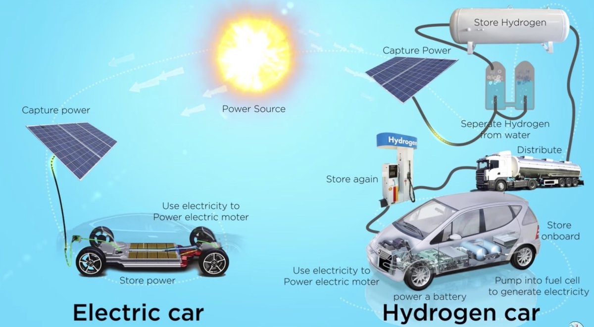 the benefits of hydrogen cars essay Hydrogen energy essay - chemistry bibliographies - in harvard style change style powered by csl popular what are the benefits of hydrogen-powered vehicles.