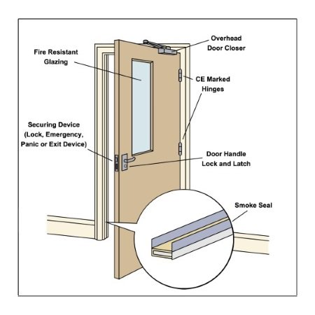 measure southampton made fire doors company product to door