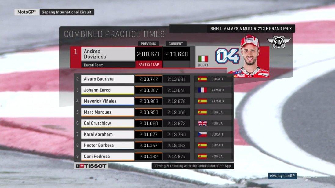 Hasil FP2 MotoGP Malaysia: Marquez Buntuti Dovizioso