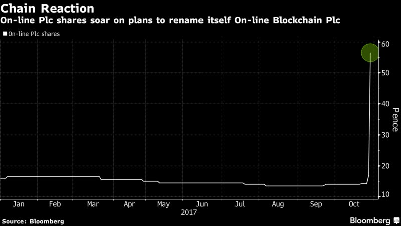 This company added the word 'Blockchain' to its name and saw its shares surge 394% https://t.co/oYWaWhrZQK via @lisapham