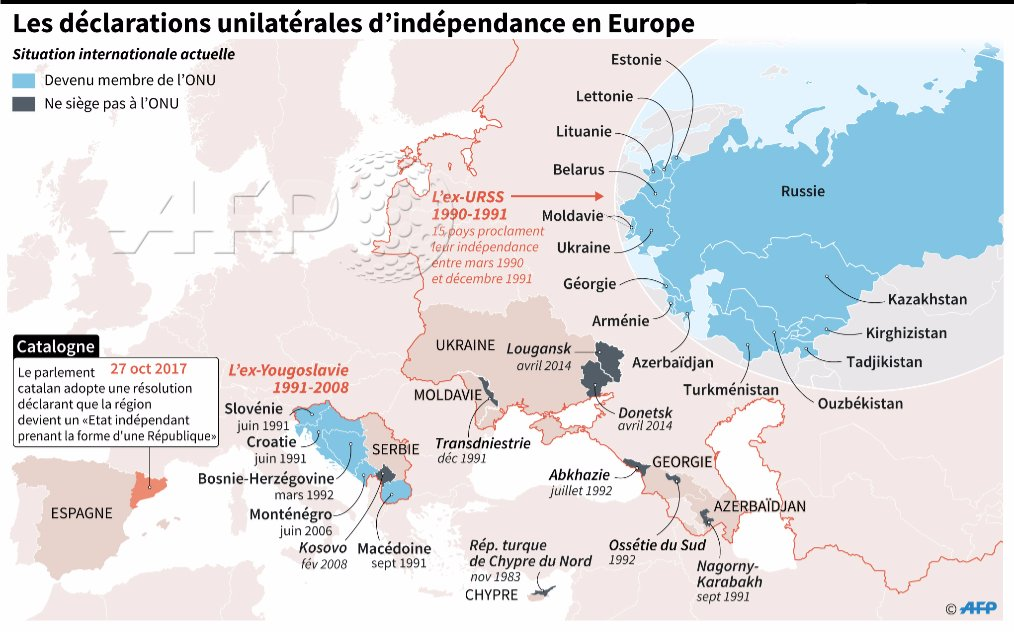 Déclaration unilatérale d'indépendance : la #Catalogne n'est pas la première en Europe #AFP