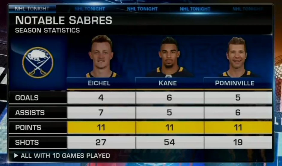 Nhl Network On Twitter This Line Has Been One Of The Top Lines In