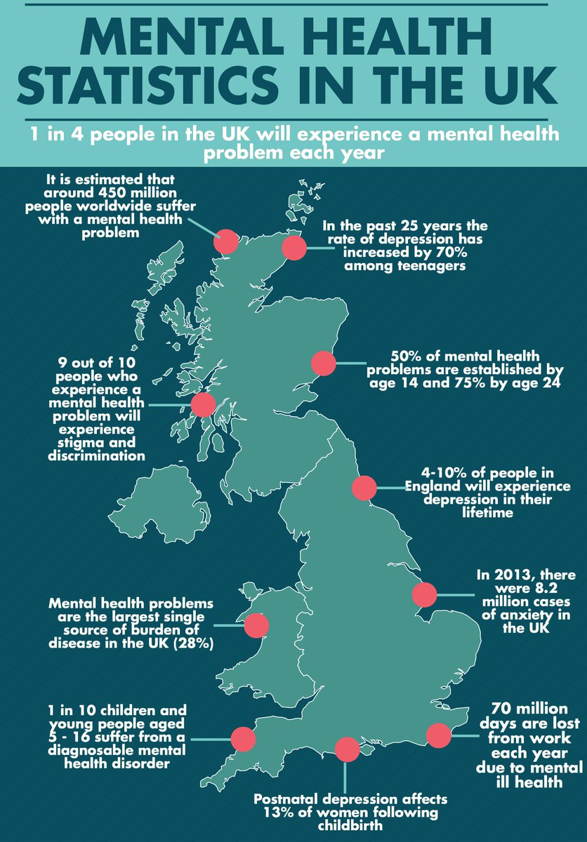 Believeperform On Twitter Mental Health Statistics In The Uk