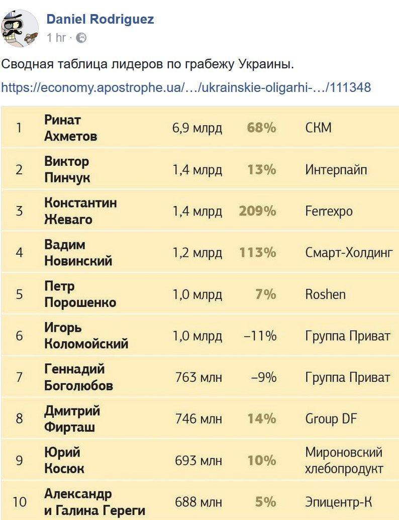 Россия пользуется коррупцией в Украине, - сенатор США Мерфи - Цензор.НЕТ 8600