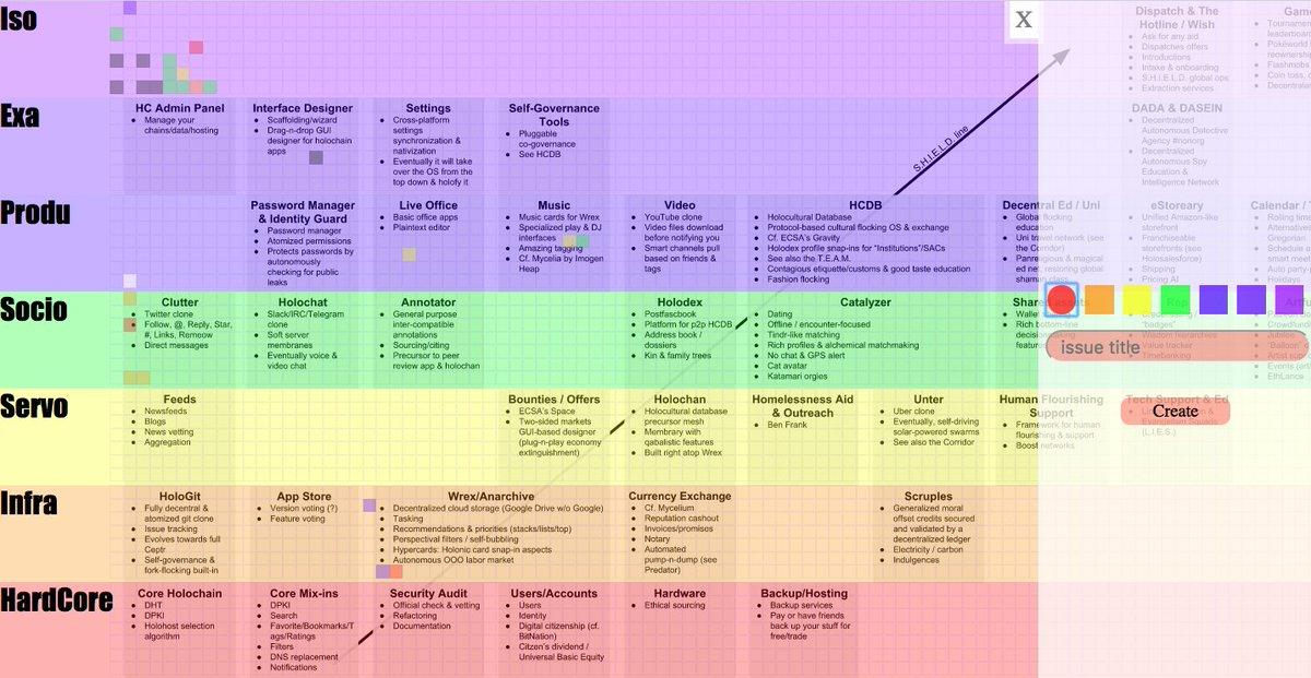 Holochain Timeline