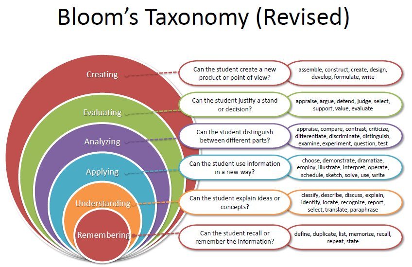 bloom s taxonomy and marzano s taxonomy Levels of thinking in bloom's taxonomy and webb's depth of knowledge bloom's – old version (1956.