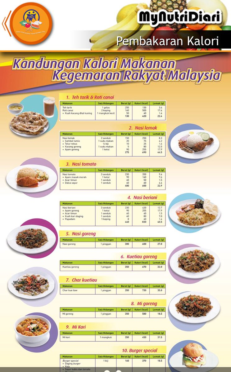 Memang sedap makanan rakyat Malaysia Nak salahkan makanan ke nak salahkan mulut yang menelan tu ya🤔🤔