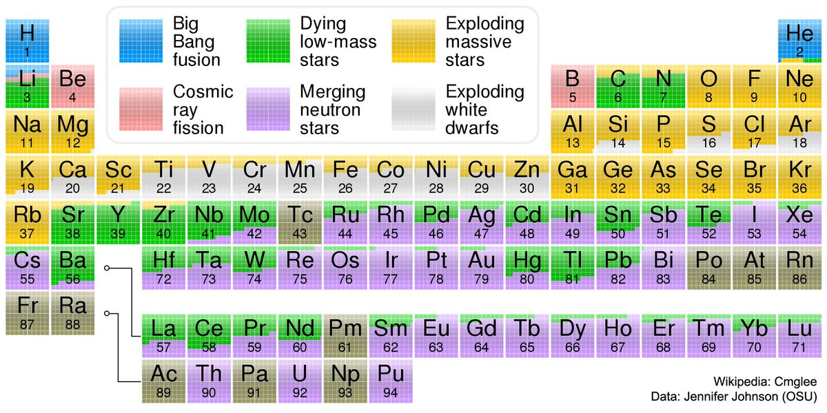 max roser on twitter great version of the periodic table showing where our elements came from