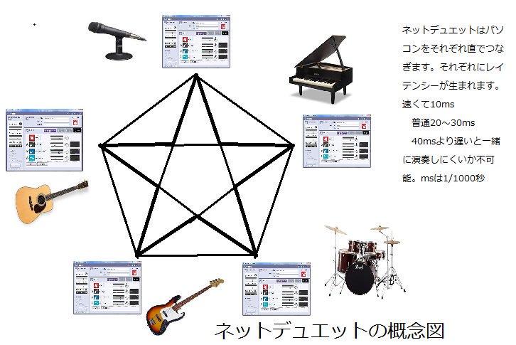 ネット デュエット ヤマハ NETDUETTO β2の後継ソフト~SYNCROOMで仮想オーディオデバイスを使う方法