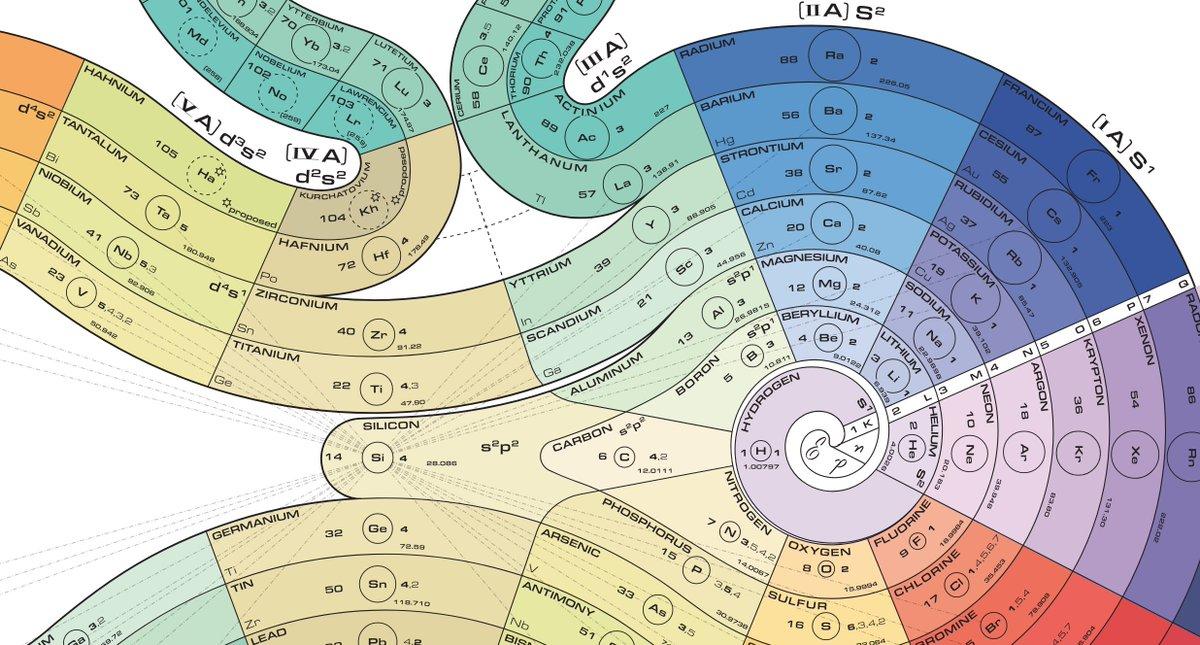 Matt Baker On Twitter I Love Alternative Periodic Tables I