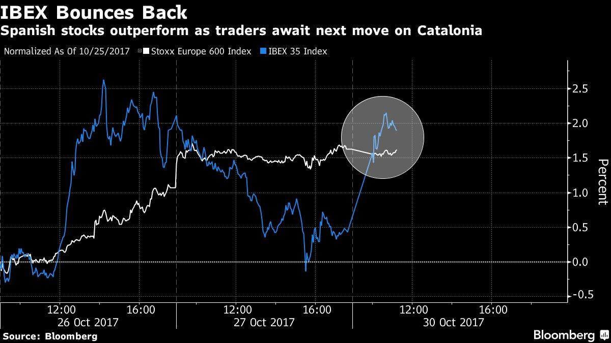#5things -Fed pick -More earnings -Catalonia -Markets steady -The week ahead  https://t.co/luyYEKCTKx