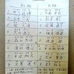 今から紅白戦です。#lovefighters #秋季キャンプ pic.twitter.com/489…