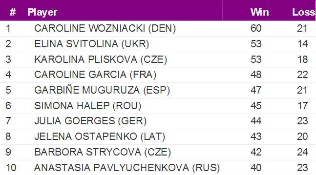 WTA 2017 - Page 37 DNacY9wVwAAaSva