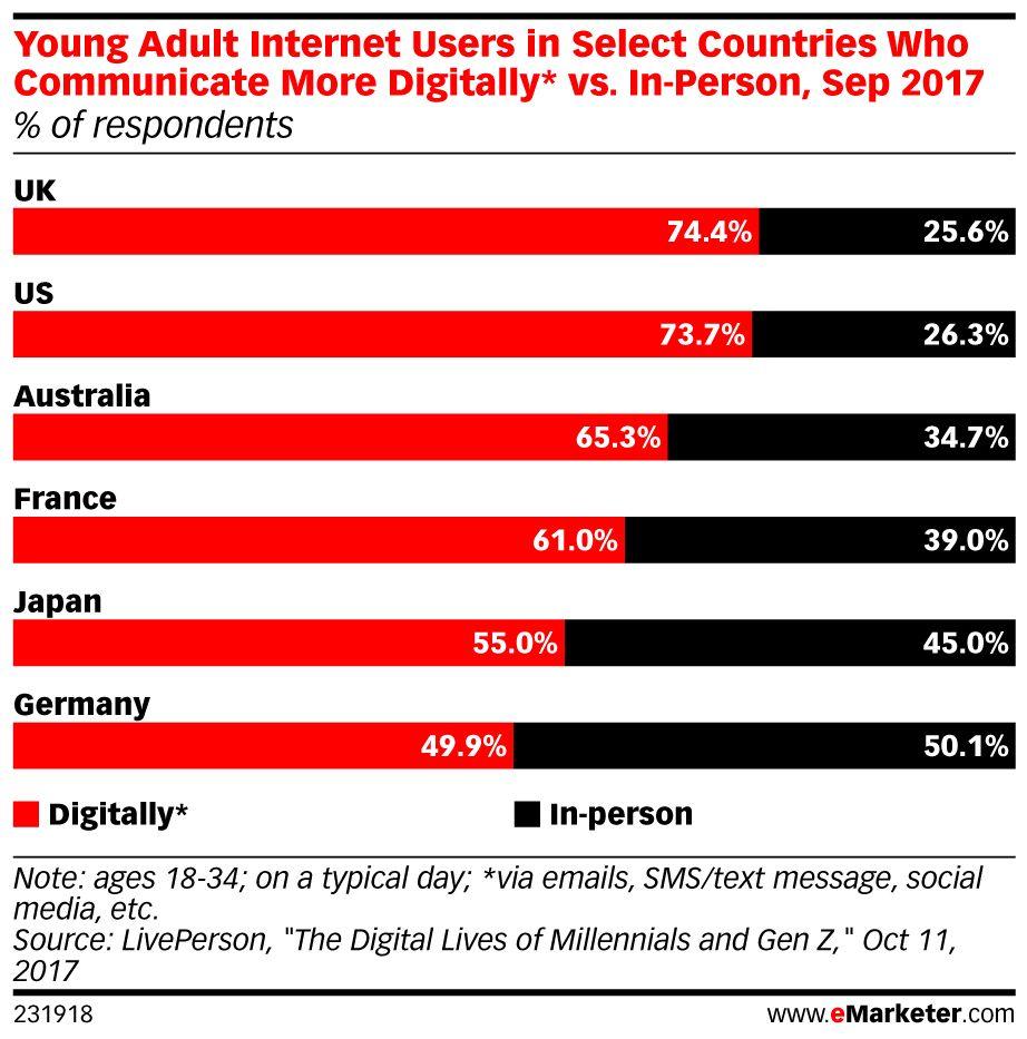 Spoiler alert: #Millennials prefer digital for all communications: https://t.co/zQ24g55SXT https://t.co/o7ota23lvU
