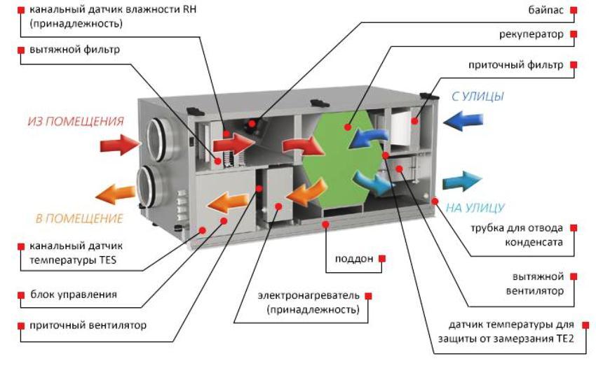 Схема установки сильфонного компенсатора