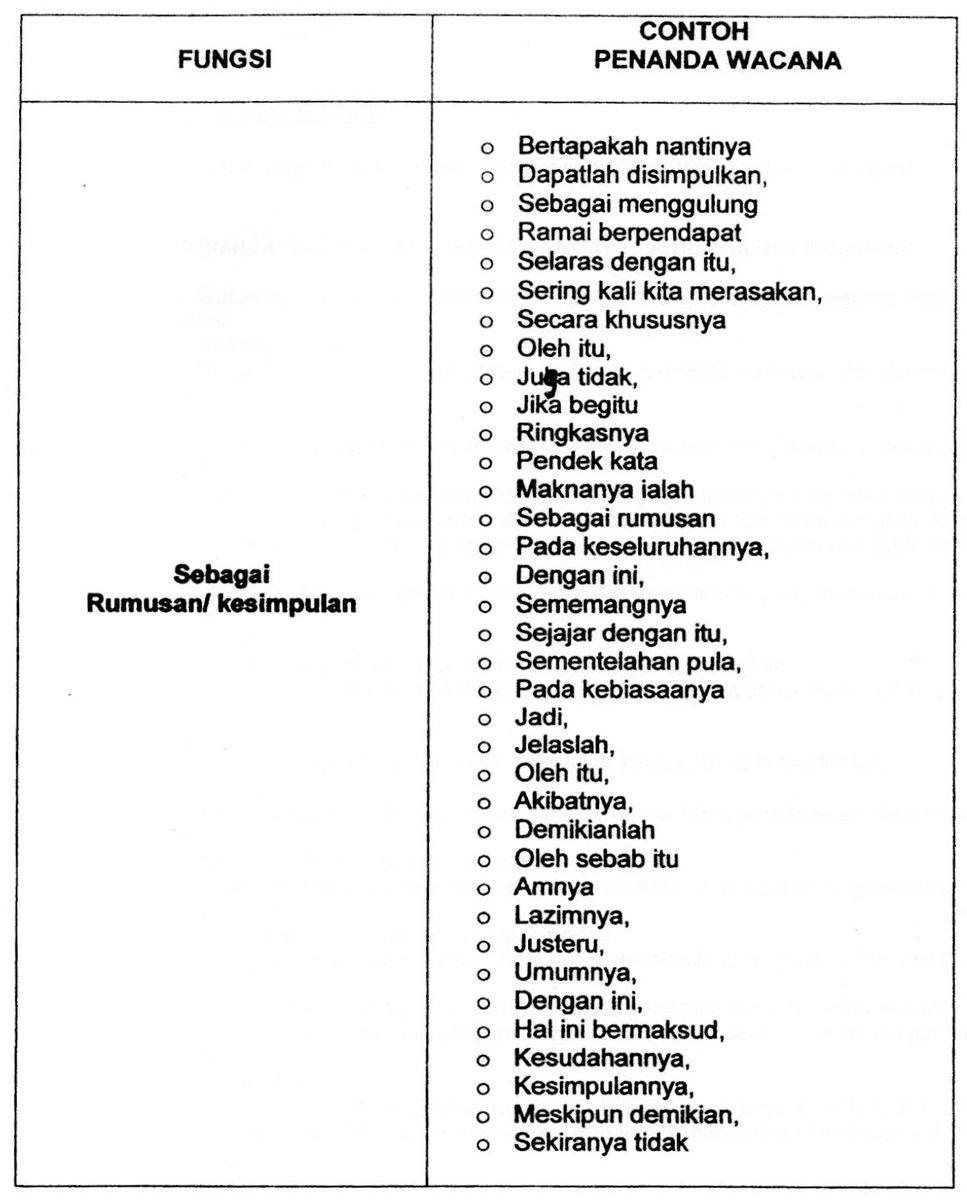 Ulangkaji On Twitter Senarai Penanda Wacana Yang Berguna Dalam Membuat Karangan Bahasamelayu