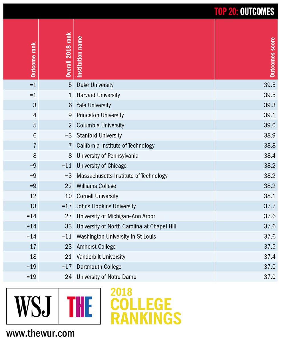 Top American Universities >> World Uni Rankings On Twitter The Top Us Universities For Student