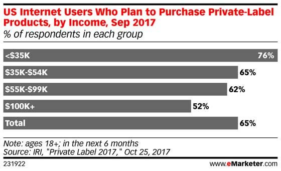Private labels are no longer just about price: https://t.co/6mjKJasvu5 https://t.co/MYd32peOUX