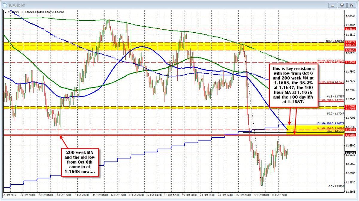 EURUSD Chart - Live Forex Rate