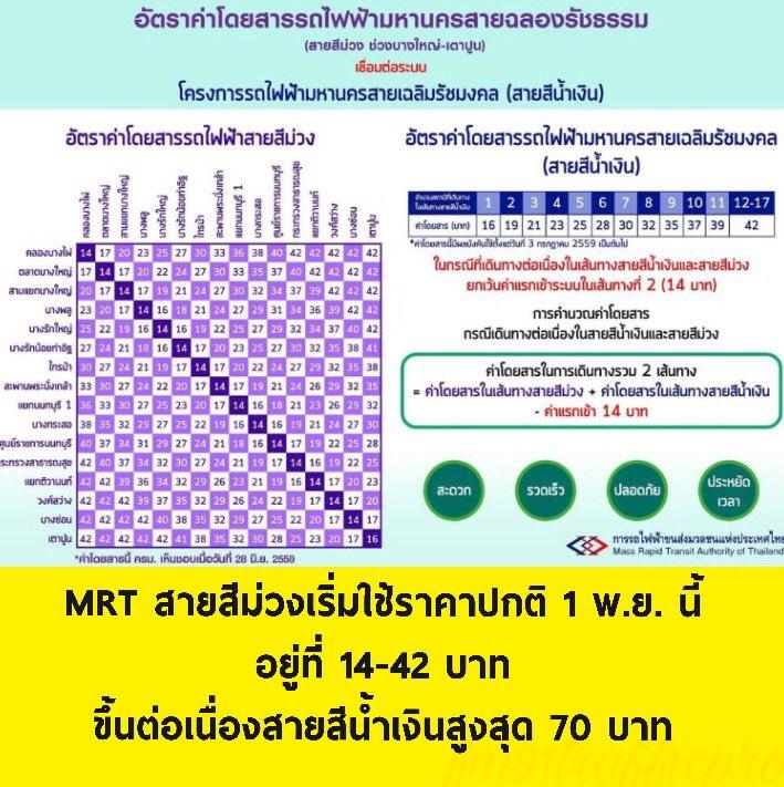 MRT สายสีม่วงเตรียมยกเลิกโปรโมชั่น กลับมาใช้ราคาปกติเริ่ม 1 พ.ย. นี้  อยู่ที่ 14-42 บาท ขึ้นต่อเนื่องสายสีน้ำเงินสูงสุด 70  บาทpic.twitter.com/WskN8jmQvF