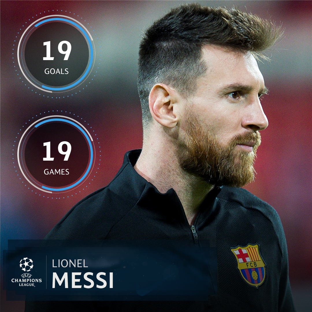 UEFA Champions League On Twitter Messi In 2017 18 For Club