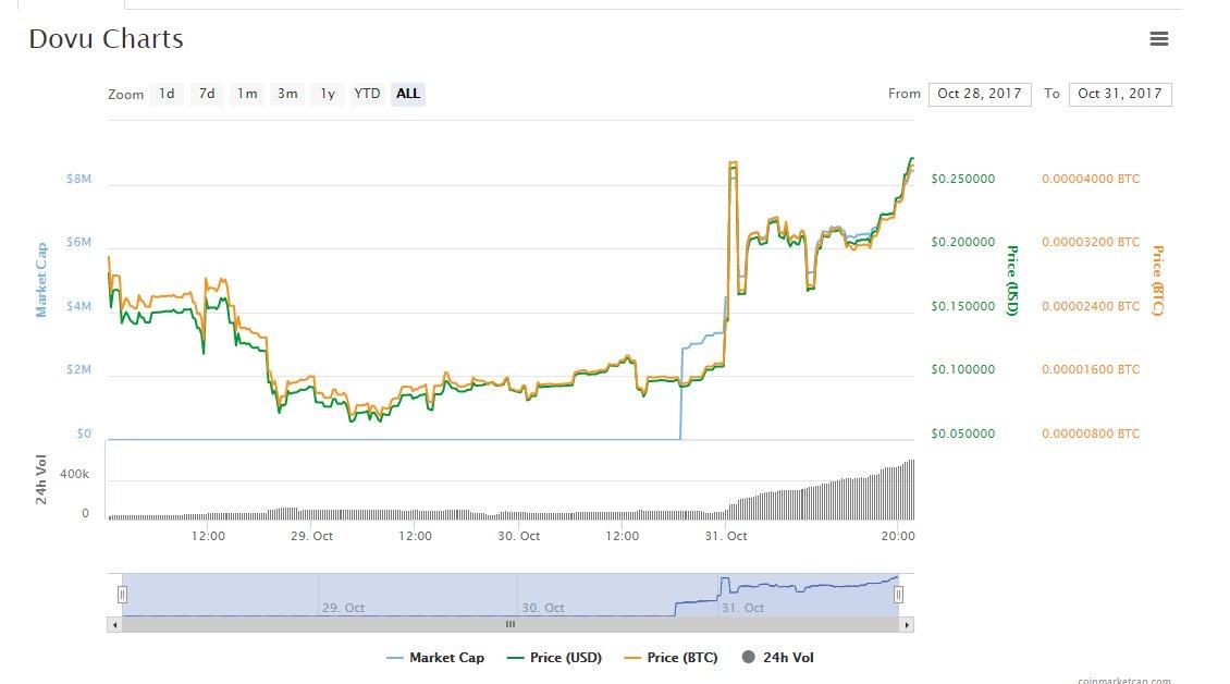 $DOVU Just hit ATH and still climbing steadily. #crypto $btc $eth $ltc $mod $VERI $ATM https://t.co/RURmzgHExj