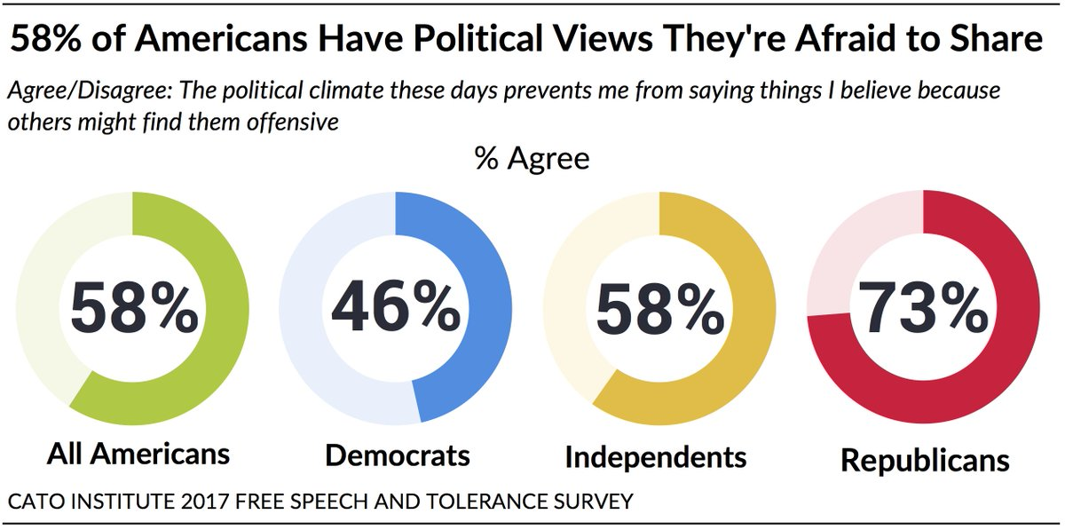Note the further left you are the more free you are to speak your mind.  That would also mean that those on the right are more tolerant of those on  the left ...