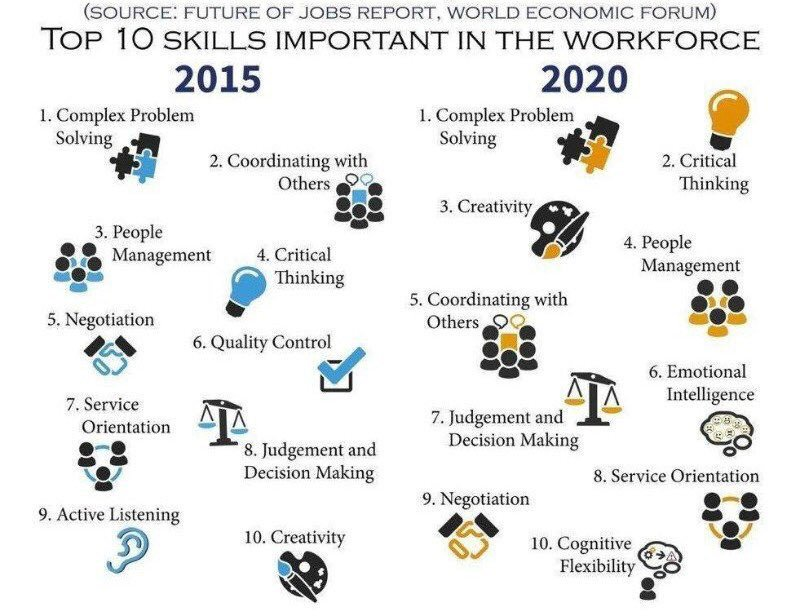 Critical Thinking and Problem Solving  Top    Skills You Need at Work That  Have Nothing to Do with Your Job