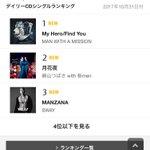 SWAY「MANZANA」皆さんのおかげで Oricon デイリー3位いただきました🔥本当に本当にあ…