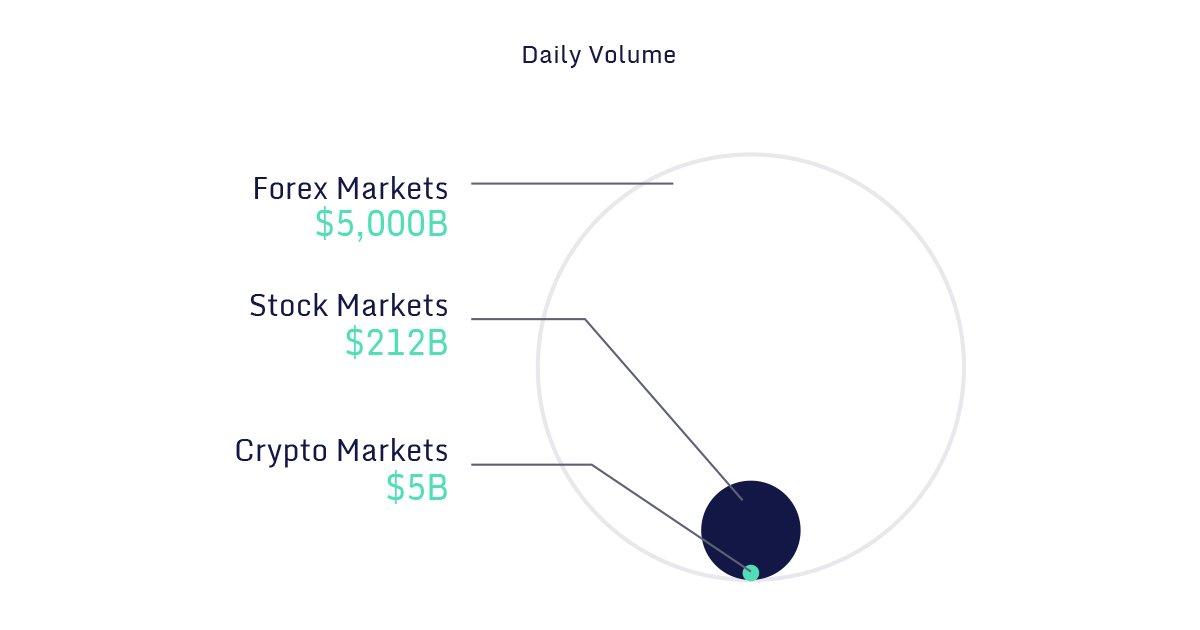 stock exchange vs cryptocurrency
