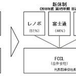 富士通とLenovo、PC事業で合弁会社 Lenovoが過半数出資itmedia.co.jp/new…