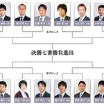 11/1(水)に行われた「第3期叡王戦本戦組み合わせ抽選会」にて本戦トーナメントの対局カードが決定し…