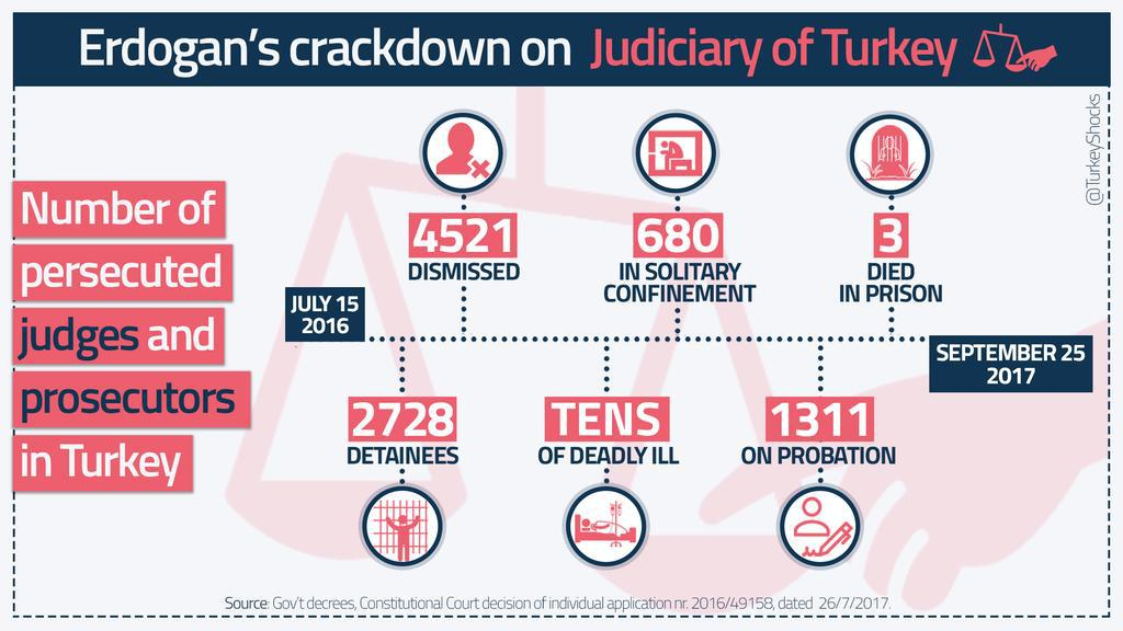 RT @lawyercanakin: @KatiPiri @hrw It is impossible to find even a crumb of justice in Turkey with this table! https://t.co/lVDj7JPjhl