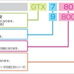 GeForceグラフィックカードの型番の見方dospara.co.jp/5sp/info/share…