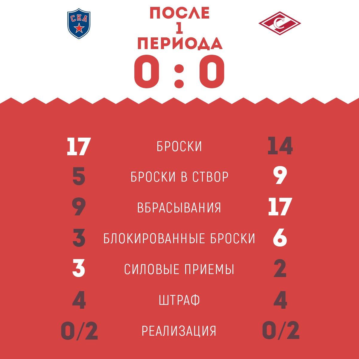 Статистика 1-го периода СКА vs «Спартак»