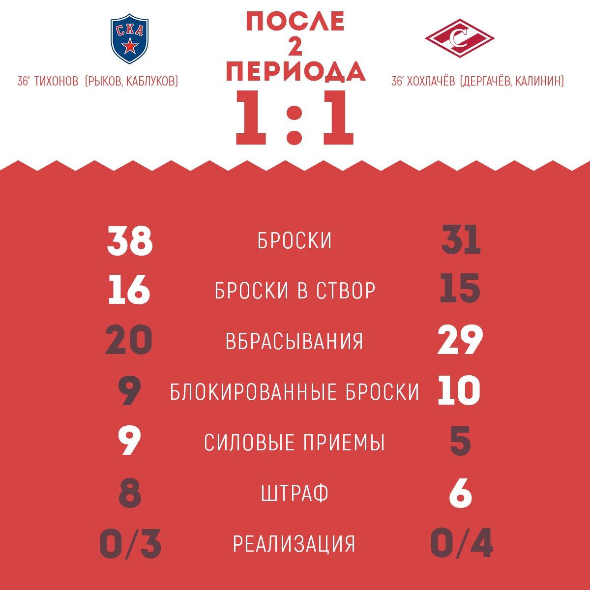 Статистика после 2-го периода матча СКА vs «Спартак»