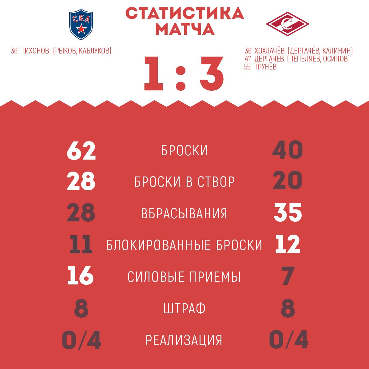 Статистика матча СКА vs «Спартак» 1:3