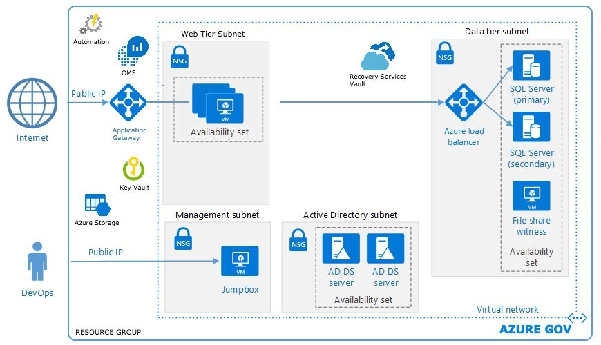 James van den berg on twitter microsoft azure blueprint microsoft azure blueprint automation web applications for fedramp malvernweather Choice Image
