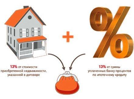 налоговый вычет при покупке квартиры пенсионерам работающим за сколько лет
