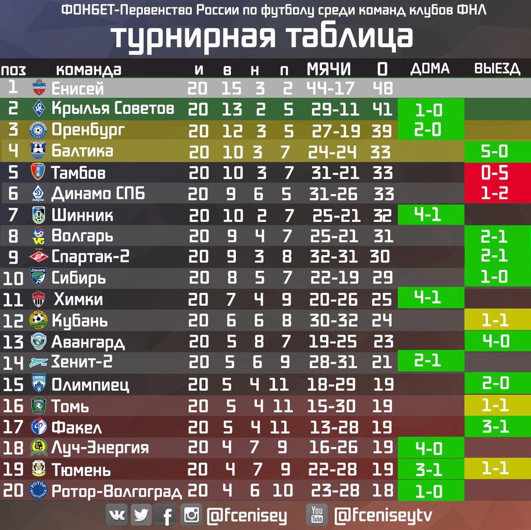 эротический сборная россии по футболу турнирная таблица бреет пизду