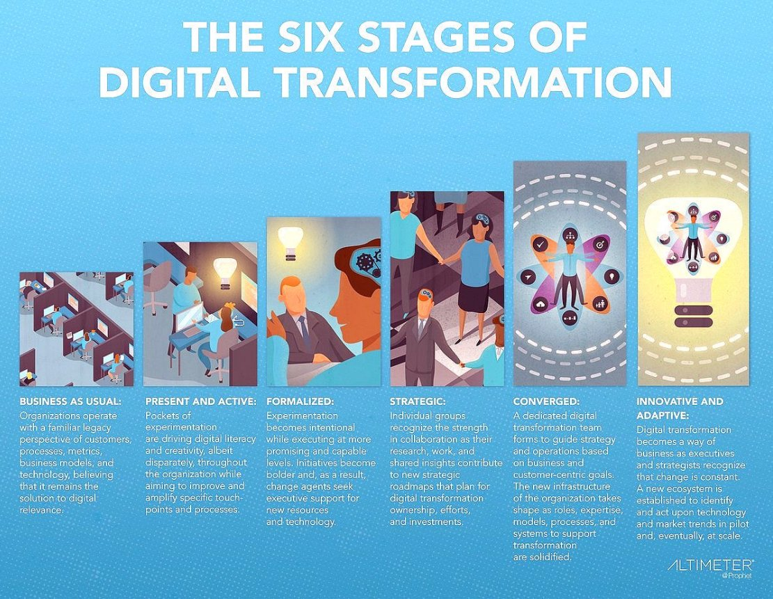 The 6 Stages for a Successful Digital Transformation  #DigitalTransformation #DigitalMarketing #Business #innovation #digital https://t.co/arN1KsOvLq