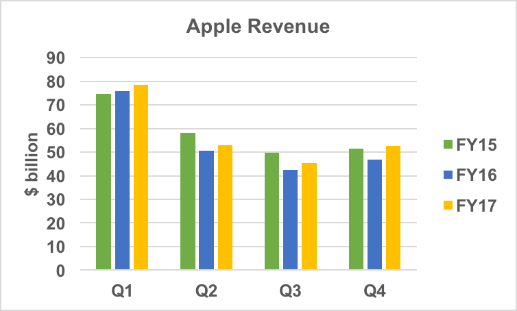 Apple revenue history.