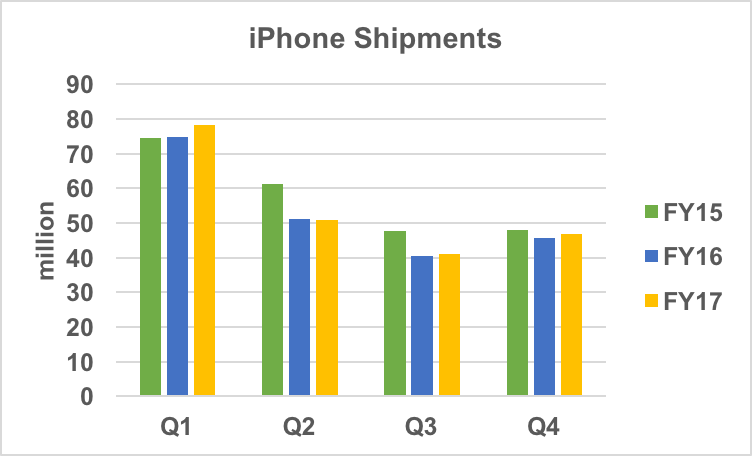 iPhone shipment history.