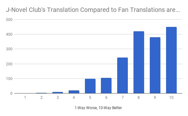 translations comparison