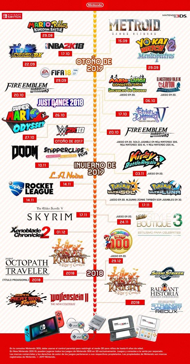 Act Nintendo Comparte Un Ilustrativo Grafico De Los Proximos