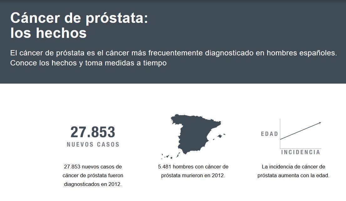 Movember Hechos del cáncer de próstata