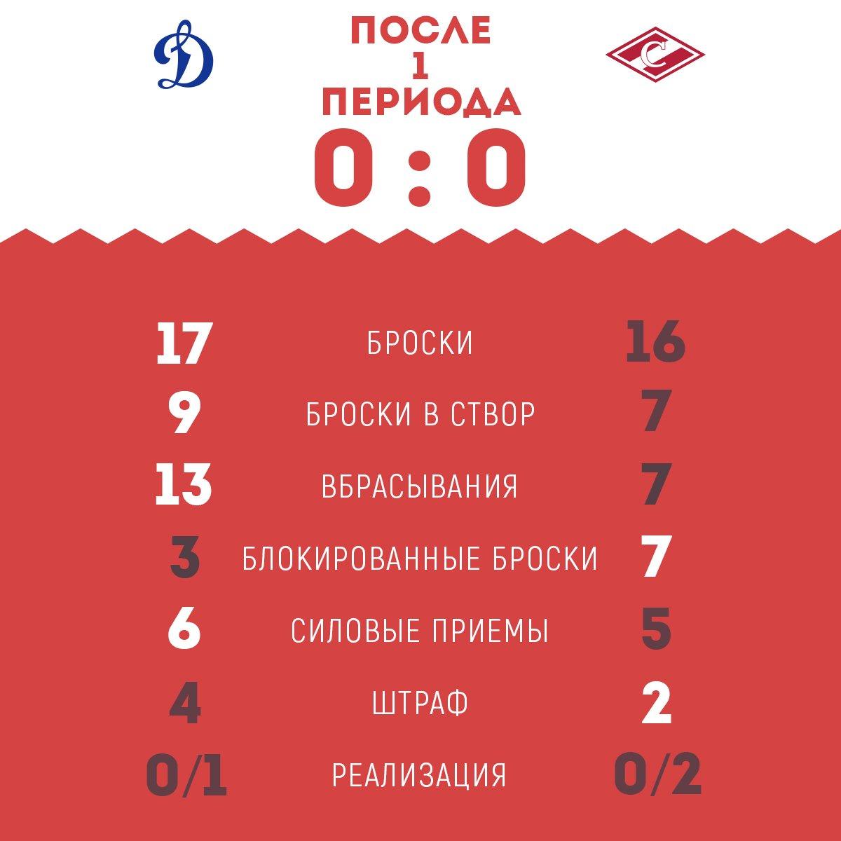 Статистика матча «Динамо» vs «Спартак» после 1-го периода