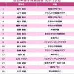 西日本選手権2日目❄️男女ジュニアの戦いが終了しました⛸✨全日本ジュニア通過者一覧です😊㊗️選手のみ…