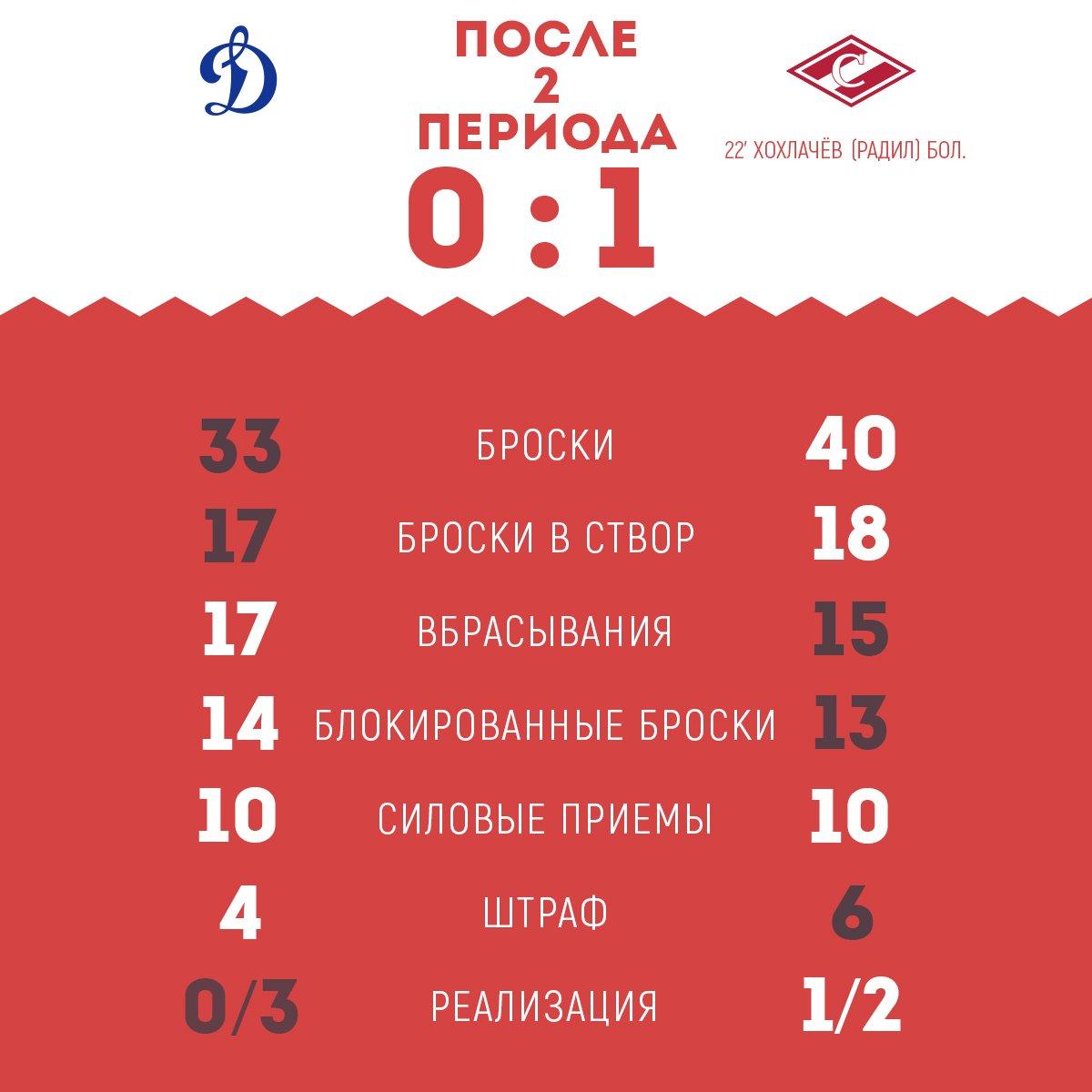 Статистика матча «Динамо» vs «Спартак» после 2-го периода