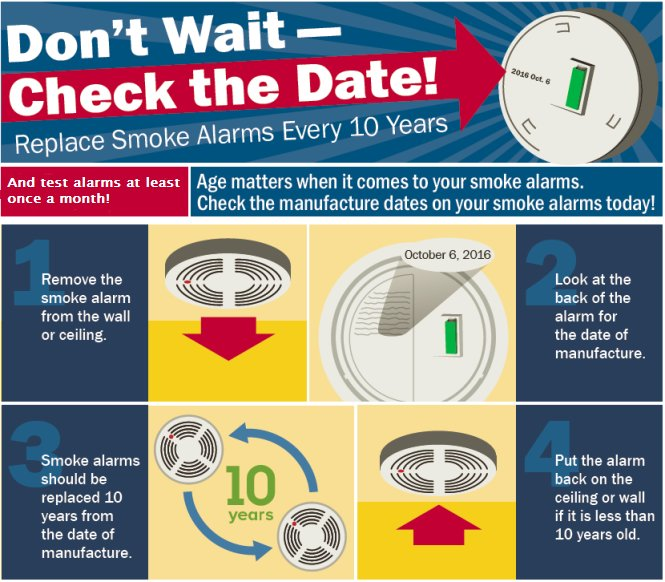 Old age check dates